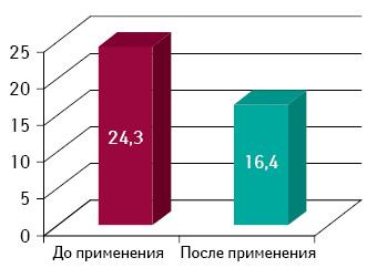 Уменьшение общего объема щитовидной железы при использовании ЗОБОФИТА (V, см3)