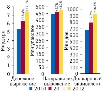 Объем аптечных продаж всех категорий товаров «аптечной корзины» вденежном инатуральном выражении поитогам II кв. 2010–2012 гг. суказанием темпов прироста посравнению саналогичным периодом предыдущего года