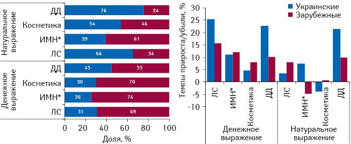 Структура аптечных продаж товаров «аптечной корзины» зарубежного иотечественного производства вденежном инатуральном выражении поитогам II кв. 2012 гг., а также темпы прироста/убыли объема их розничной реализации посравнению саналогичным периодом предыдущего года