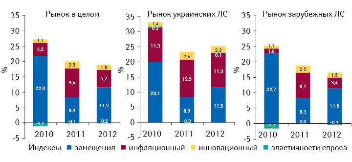 Индикаторы прироста/убыли объема аптечных продаж лекарственных средств украинского изарубежного производства вденежном выражении поитогам II кв. 2010–2012 гг. посравнению саналогичным периодом предыдущего года
