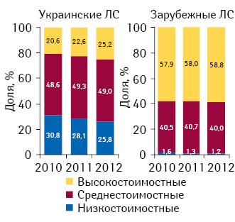 Структура аптечных продаж лекарственных средств украинского изарубежного производства вразрезе ценовых ниш вденежном выражении поитогам II кв. 2010–2012 гг.