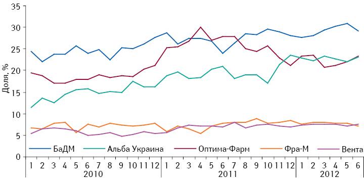 Динамика удельного веса топ-5 дистрибьюторов вобщем объеме поставок лекарственных средств ваптечные учреждения вянваре 2010 – июне 2012 г.