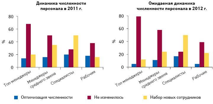 Динамика численности персонала вразрезе категорий в2011 г., а также ожидаемая в2012 г.