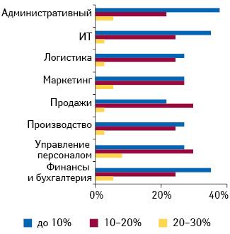 Максимальный размер повышения заработной платы для должности каждого уровня в2012 г.