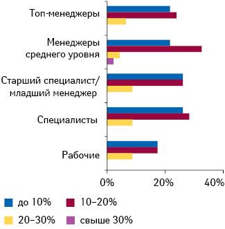 Максимальное повышение заработной платы, запланированное на2012 г.