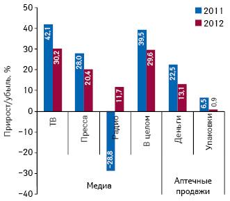 Темпы прироста/убыли (%) объема инвестиций фармкомпаний врекламу лекарственных средств наТВ, прессе ирадио, а также развитие аптечных продаж ОТС-препаратов поитогам I полугодия 2012 г. посравнению саналогичным периодом предыдущего года