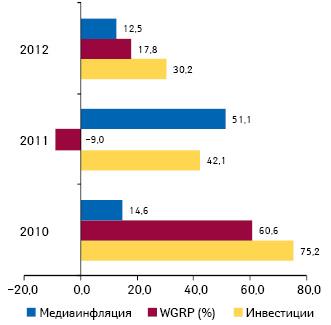 Прирост/убыль затрат наТВ-рекламу лекарственных средств ирейтингов WGRP, а также уровень медиаинфляции наТВ поитогам I полугодия 2011–2012 гг. посравнению сI полугодием предыдущего года