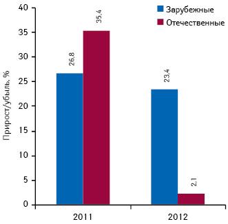 Темпы прироста объема инвестиций фармкомпаний врекламу лекарственных средств зарубежного иотечественного производства впрессе поитогам I полугодия 2010–2012 гг.