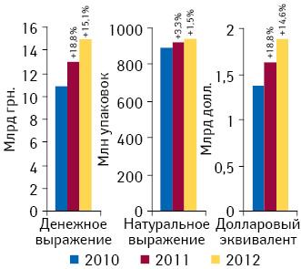 Динамика розничной реализации товаров «аптечной корзины» вденежном инатуральном выражении поитогам I полугодия 2010–2012 гг. суказанием темпов прироста посравнению саналогичным периодом предыдущего года