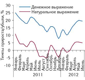 Темпы прироста объема аптечных продаж лекарственных средств поитогам января 2011 – июня 2012 г. посравнению саналогичным периодом предыдущего года