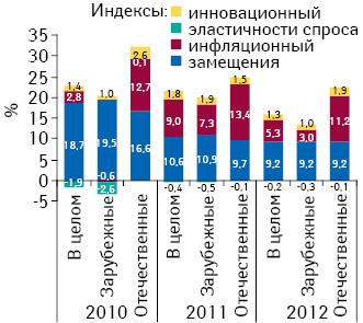 Индикаторы прироста/убыли объема аптечных продаж лекарственных средств украинского изарубежного производства вденежном выражении поитогам I полугодия 2010–2012 гг. посравнению саналогичным периодом предыдущего года