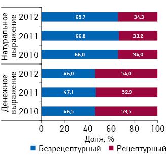 Удельный вес рецептурных ибезрецептурных лекарственных средств вобщем объеме рынка поитогам I полугодия 2010–2012 гг.