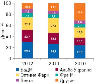 Динамика удельного веса топ-5 дистрибьюторов вобщем объеме поставок лекарственных средств ваптечные учреждения вI полугодии 2010–2012 гг.