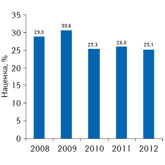 Динамика розничной торговой наценки нарынке лекарственных средств поитогам I полугодия 2008–2012 гг.