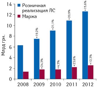 Динамика объема розничной реализации лекарственных средств иваловой маржи аптечных учреждений внациональной валюте поитогам I полугодия 2008–2012 гг.