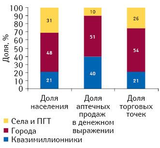 Структура населения, доля аптечных продаж вденежном выражении иторговых точек вразрезе городской исельской местности