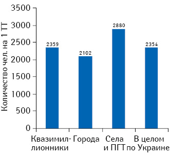 Обеспеченность населения Украины аптечными учреждениями