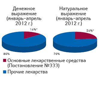 Удельный вес розничной реализации лекарственных средств, подпадающих подрегулирование наценки согласно постановлению № 333, вобщем объеме рынка лекарств вянваре–апреле 2012 г.