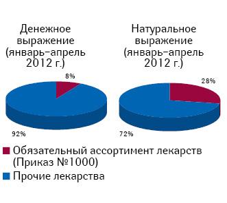 Удельный вес розничной реализации лекарственных средств, подпадающих поддействие приказа № 1000, вянваре–апреле 2012 г.