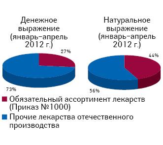 Доля врозничной реализации лекарств отечественного производства, подпадающих поддействие приказа № 1000, вянваре–апреле 2012 г.