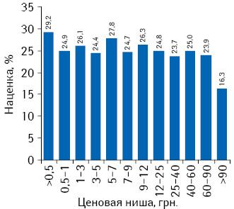 Градация наценок взависимости от ценовой ниши на
