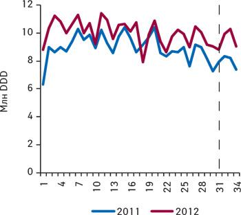 Количество потребленных DDD лекарственных средств, подпадающих поддействие пилотного проекта, поитогам 1–34-й недели 2011–2012 гг.