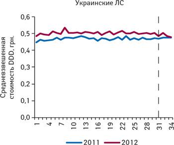 Средневзвешенная стоимость DDD лекарственных средств украинского производства, подпадающих поддействие пилотного проекта, зарегистрированные цены накоторые соответствуют граничному уровню (приказ № 419), поитогам 1–34-й недели 2011–2012 гг.