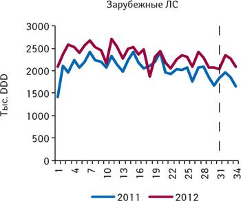 Количество потребленных DDD лекарственных средств зарубежного производства, подпадающих поддействие пилотного проекта, зарегистрированные цены накоторые соответствуют граничному уровню (приказ № 419), поитогам 1–34-й недели 2011–2012 гг.