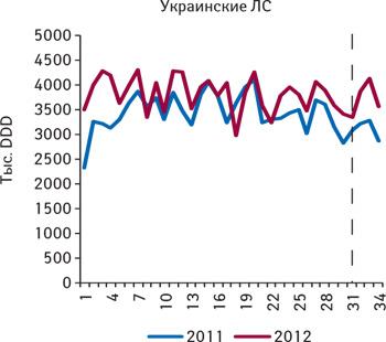 Количество потребленных DDD лекарственных средств украинского производства, подпадающих поддействие пилотного проекта, зарегистрированные цены накоторые соответствуют граничному уровню (приказ № 419), поитогам 1–34-й недели 2011–2012 гг.