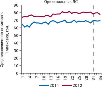 Средневзвешенная стоимость 1 упаковки оригинальных лекарственных средств из сегмента 7 международных непатентованных наименований, не подпадающих поддействие пилотного проекта, поитогам 1–34-й недели 2011–2012 гг.