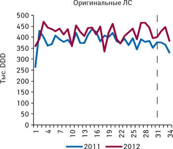 Количество потребленных DDD оригинальных лекарственных средств из сегмента 7 международных непатентованных наименований, не подпадающих поддействие пилотного проекта, поитогам 1–34-й недели 2011–2012 гг.