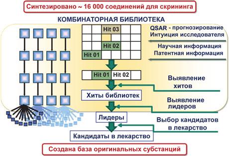 НФаУ — от молекулы клекарству Срез фундаментальных химических исследований иприкладной фармацевтической практики вдостижениях украинских ученых