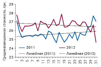 Средневзвешенная стоимость 1 упаковки препаратов, подпадающих поддействие пилотного проекта, зарегистрированные цены накоторые (47 позиций) соответствуют граничному уровню (приказ № 419) поитогам 1-й — 31-й недели 2011–2012 гг.