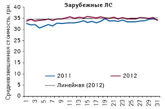 Средневзвешенная стоимость 1 упаковки отечественных лекарственных средств врамках 7 МНН, подпадающих поддействие пилотного проекта, поитогам 1-й — 31-й недели 2011–2012 гг.