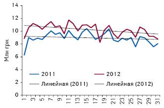 Объем аптечных продаж препаратов, подпадающий поддействие пилотного проекта, вденежном выражении поитогам 1-й — 31-й недели 2011–2012 гг.