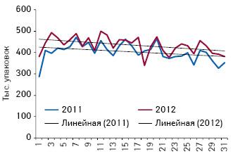 Объем аптечных продаж препаратов, подпадающий поддействие пилотного проекта, внатуральном выражении поитогам 1-й — 31-й недели 2011–2012 гг.