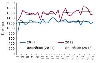 Объем аптечных продаж оригинальных лекарственных средств из сегмента 7 МНН, не подпадающих поддействие пилотного проекта, вденежном выражении поитогам 1-й — 31-й недели 2011–2012 гг.