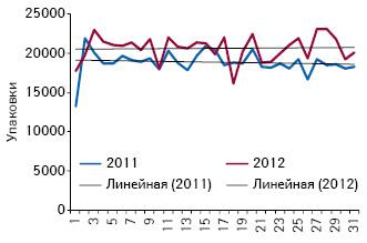 Объем аптечных продаж оригинальных лекарственных средств из сегмента 7 МНН, не подпадающих поддействие пилотного проекта, внатуральном выражении поитогам 1-й — 31-й недели 2011–2012 гг.