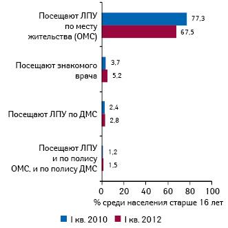 Обращаемость населения вЛПУ попрограммам ОМС иДМС
