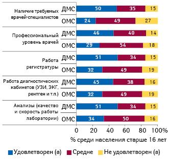 Оценка уровня удовлетворенности сервисом ЛПУ среди посещающих поликлиники попрограммам ОМС иДМС