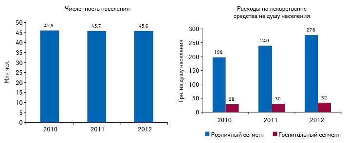 Динамика численности населения Украины посостоянию наиюль 2010–2012 гг. ирасходы налекарственные средства врозничном игоспитальном сегменте из расчета надушу населения поитогам I полугодия 2010–2012 гг.