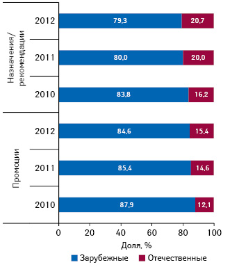 Удельный вес количества воспоминаний специалистов здравоохранения о различных видах промоции, а также воспоминаний о назначениях поитогам I полугодия 2010–2012 гг.