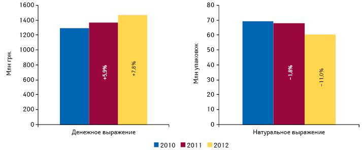 Объем госпитальных закупок лекарственных средств вденежном инатуральном выражении поитогам I полугодия 2010–2012 гг. суказанием темпов прироста/убыли посравнению саналогичным периодом предыдущего года