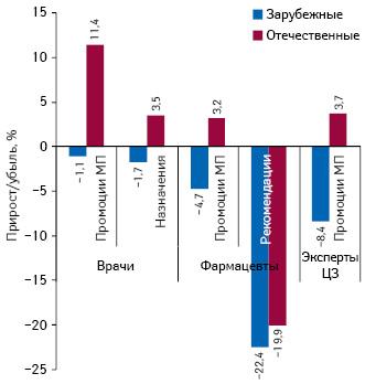Темпы прироста/убыли количества воспоминаний специалистов здравоохранения о промоциях МП иназначениях/рекомендациях вразрезе зарубежных иотечественных лекарственных средств поитогам I полугодия 2012 г. посравнению саналогичным периодом предыдущего года