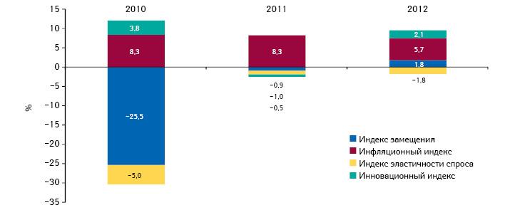 Индикаторы прироста/убыли объема госпитальных закупок лекарственных средств вденежном выражении поитогам I полугодия 2010–2012 гг. посравнению саналогичным периодом предыдущего года