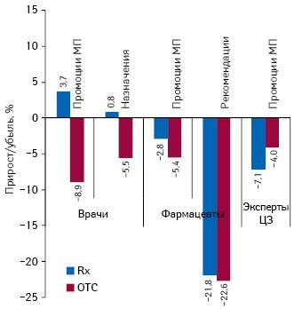 Темпы прироста/убыли количества воспоминаний специалистов здравоохранения о промоциях МП иназначениях/рекомендациях вразрезе рецептурных ибезрецептурных лекарственных средств поитогам I полугодия 2012 г. посравнению саналогичным периодом предыдущего года