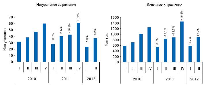 Динамика объема госпитальных закупок лекарственных средств вденежном инатуральном выражении поитогам I кв. 2010 — II кв. 2012 г. суказанием темпов прироста/убыли посравнению саналогичным периодом предыдущего года