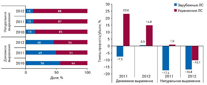 Структура госпитальных закупок лекарственных средств вразрезе украинского изарубежного производства вденежном инатуральном выражении поитогам I полугодия 2010–2012 гг., а также темпы прироста/убыли посравнению саналогичным периодом предыдущего года