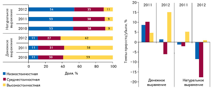 Структура госпитальных закупок лекарственных средств вразрезе ценовых ниш вденежном инатуральном выражении поитогам I полугодия 2010–2012 гг., а также темпы их прироста/убыли посравнению саналогичным периодом предыдущего года
