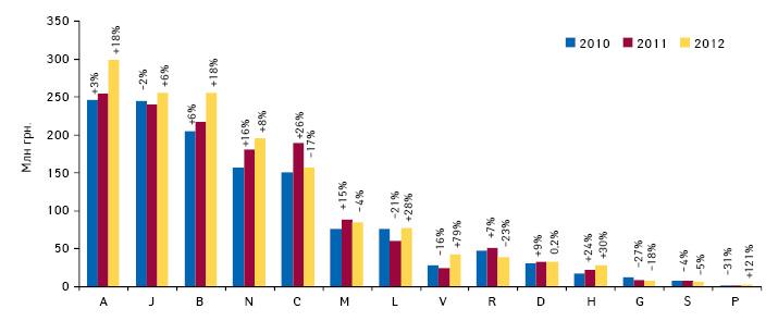 Динамика госпитальных закупок лекарственных средств вразрезе АТС-классификации 1-го уровня вденежном выражении поитогам I полугодия 2010–2012 гг. суказанием темпов прироста/убыли посравнению саналогичным периодом предыдущего года